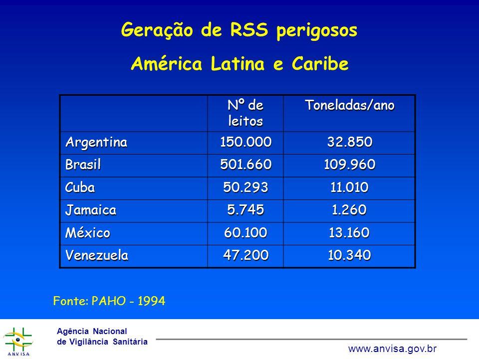 Geração de RSS perigosos América Latina e Caribe