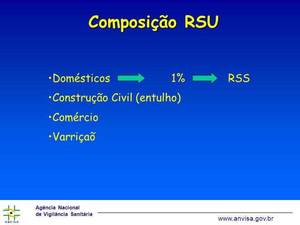 Composição RSU Domésticos 1% RSS Construção Civil (entulho) Comércio