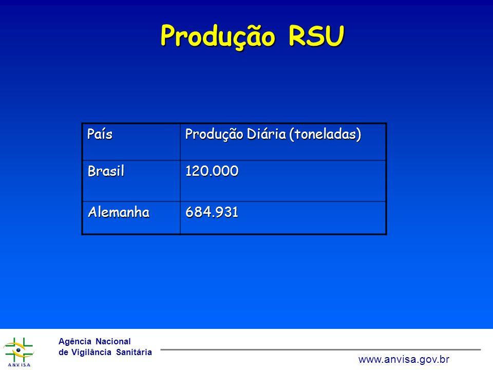 Produção RSU País Produção Diária (toneladas) Brasil 120.000 Alemanha