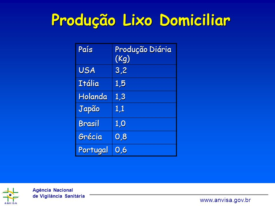 Produção Lixo Domiciliar