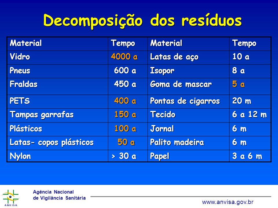 Decomposição dos resíduos