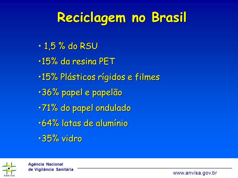Reciclagem no Brasil 1,5 % do RSU 15% da resina PET