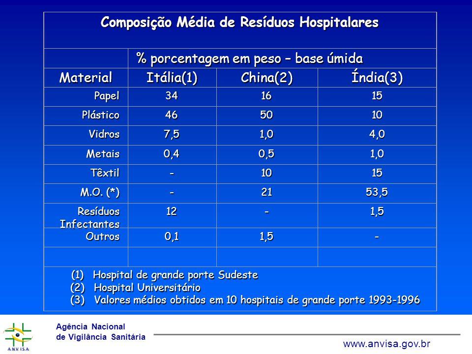 Composição Média de Resíduos Hospitalares