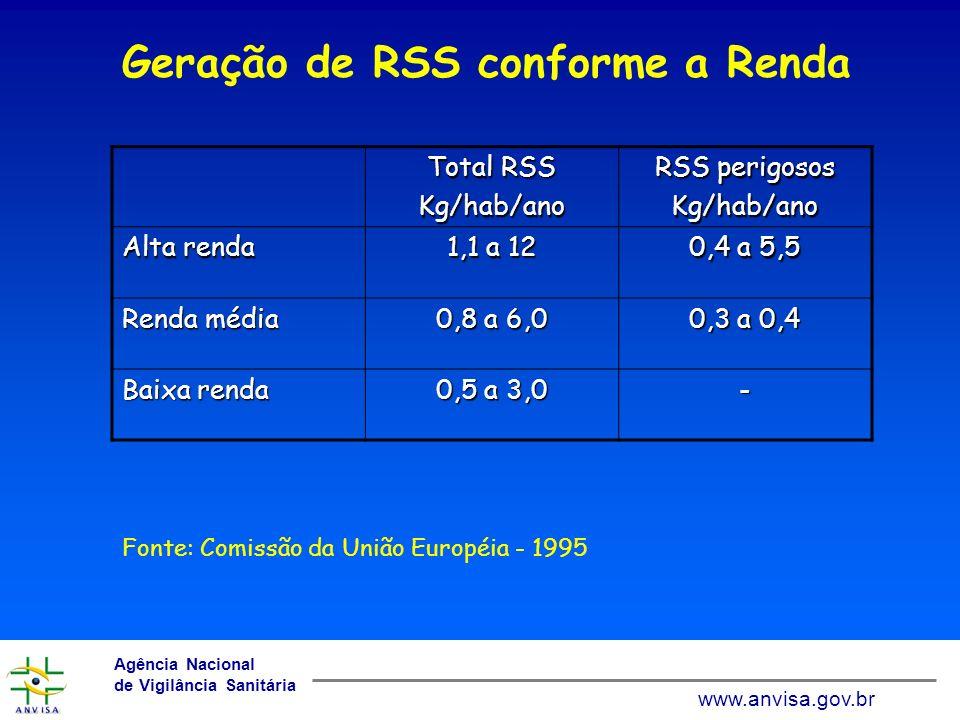 Geração de RSS conforme a Renda