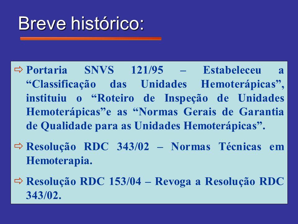 Breve histórico: