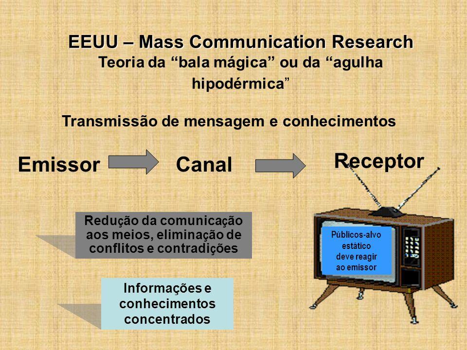 Públicos-alvo estático Informações e conhecimentos concentrados
