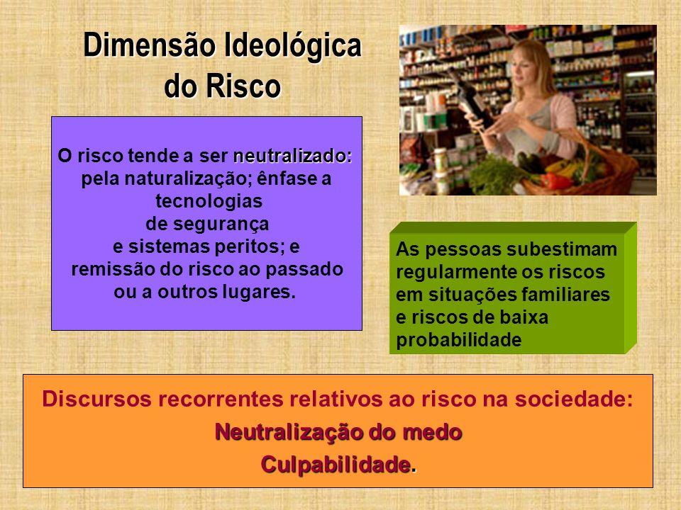 Dimensão Ideológica do Risco