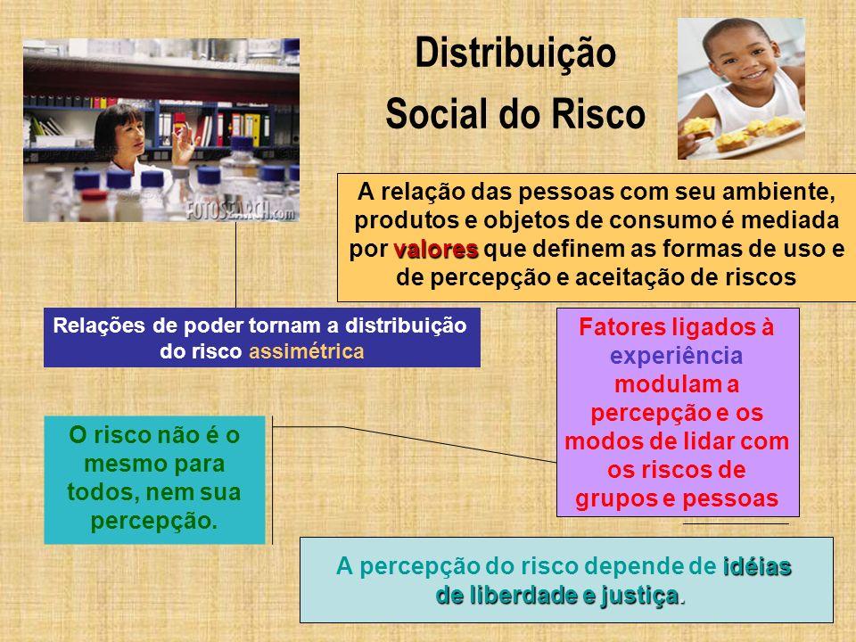 Distribuição Social do Risco