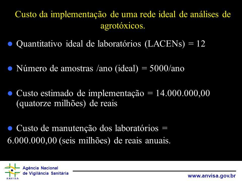 Custo da implementação de uma rede ideal de análises de agrotóxicos.