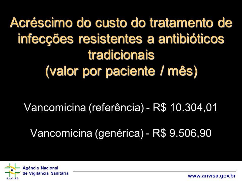 Acréscimo do custo do tratamento de infecções resistentes a antibióticos tradicionais (valor por paciente / mês) Vancomicina (referência) - R$ 10.304,01 Vancomicina (genérica) - R$ 9.506,90