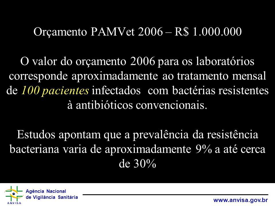 Orçamento PAMVet 2006 – R$ 1.000.000