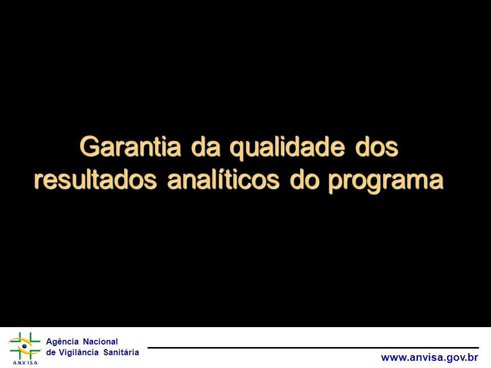 Garantia da qualidade dos resultados analíticos do programa