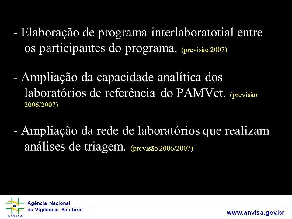 - Elaboração de programa interlaboratotial entre os participantes do programa. (previsão 2007)
