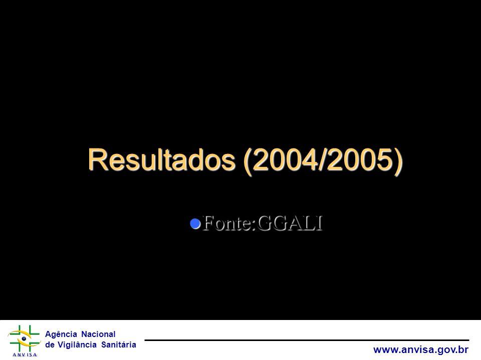 Resultados (2004/2005) Fonte:GGALI