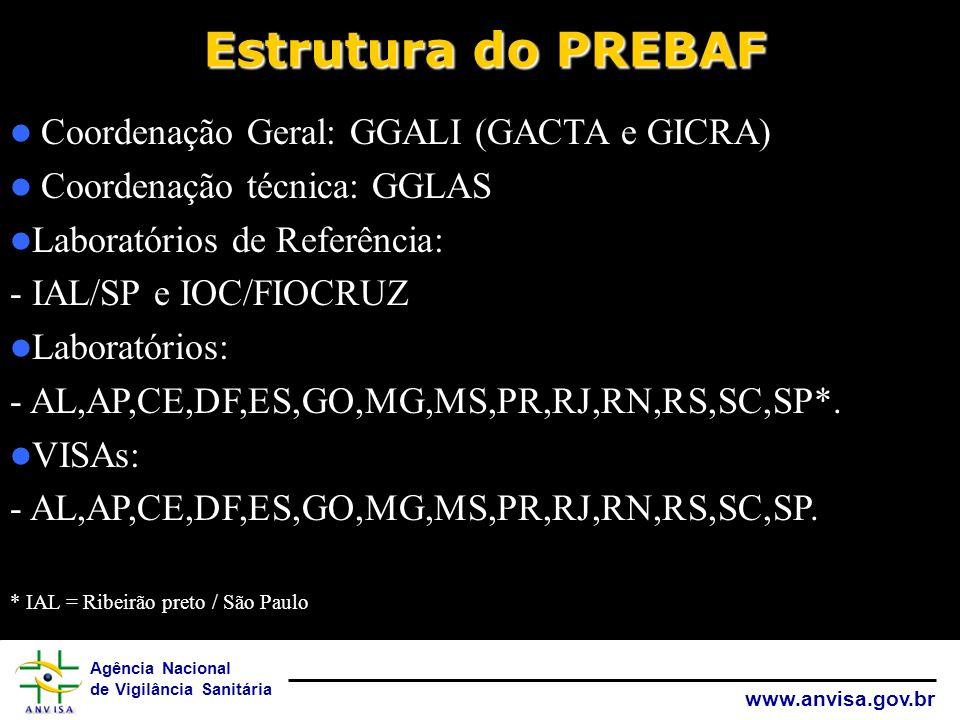 Estrutura do PREBAF Coordenação Geral: GGALI (GACTA e GICRA)