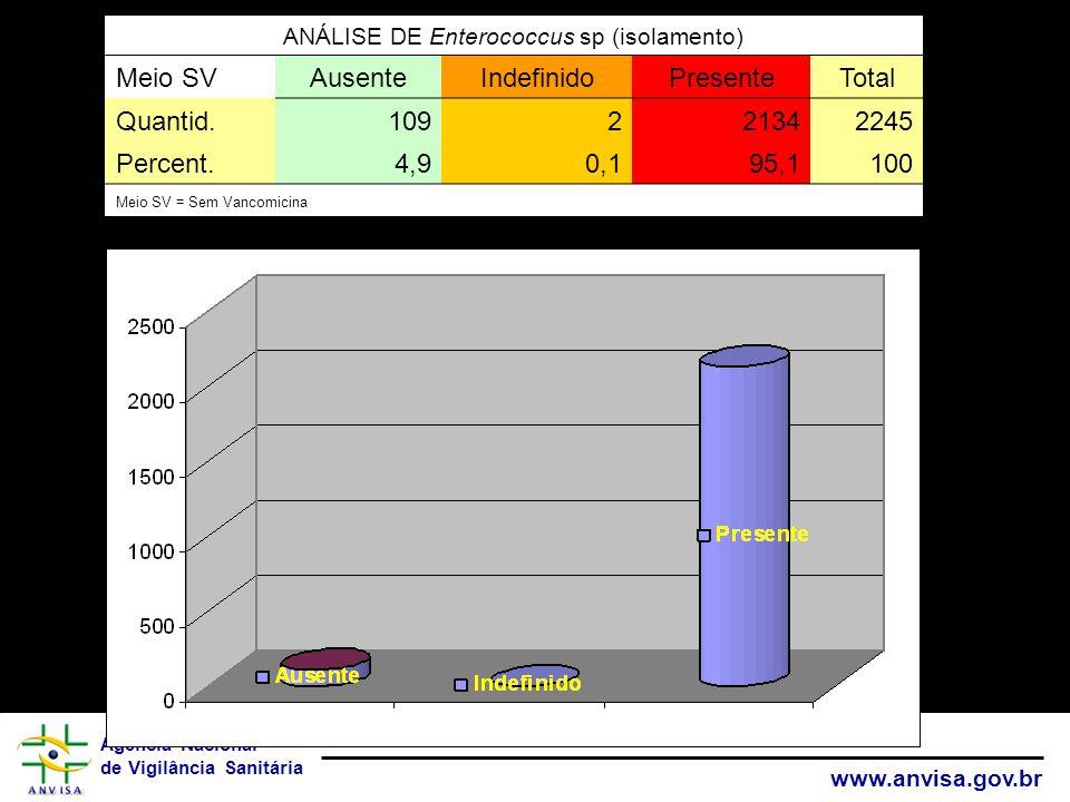 ANÁLISE DE Enterococcus sp (isolamento)