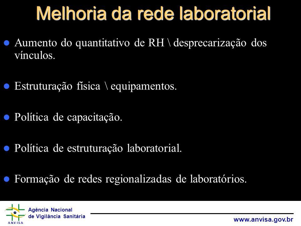 Melhoria da rede laboratorial