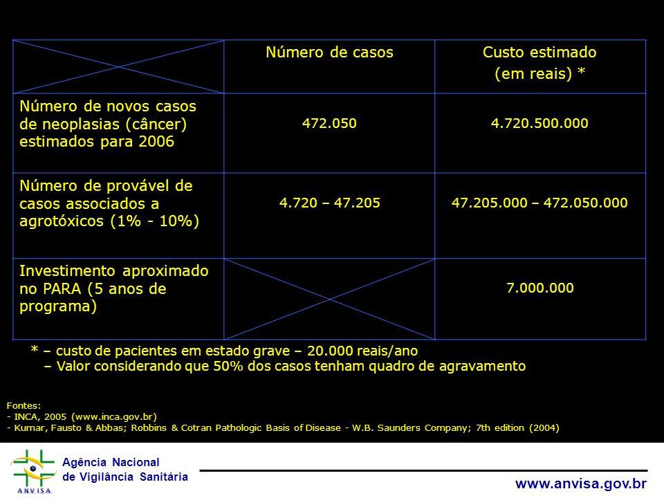 Número de novos casos de neoplasias (câncer) estimados para 2006