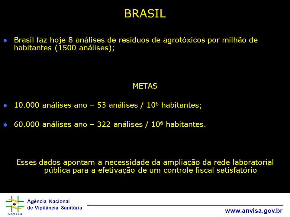 BRASIL Brasil faz hoje 8 análises de resíduos de agrotóxicos por milhão de habitantes (1500 análises);