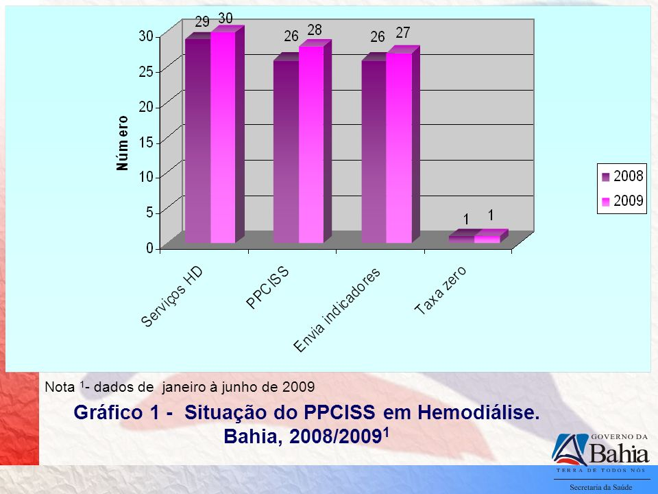 Gráfico 1 - Situação do PPCISS em Hemodiálise. Bahia, 2008/20091