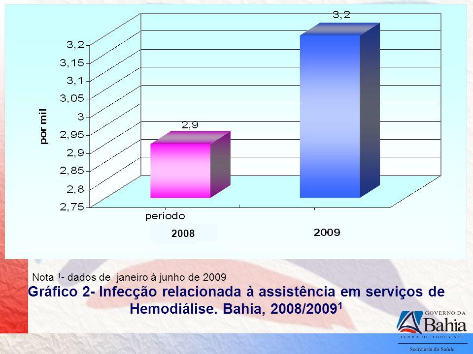 2008 Nota 1- dados de janeiro à junho de 2009.