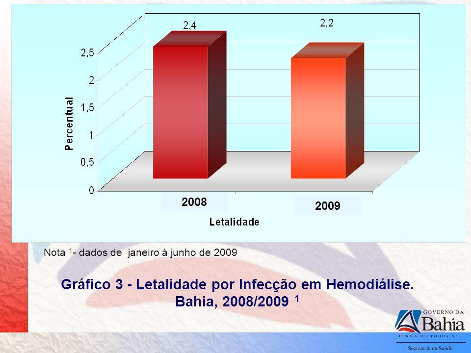 Gráfico 3 - Letalidade por Infecção em Hemodiálise. Bahia, 2008/2009 1