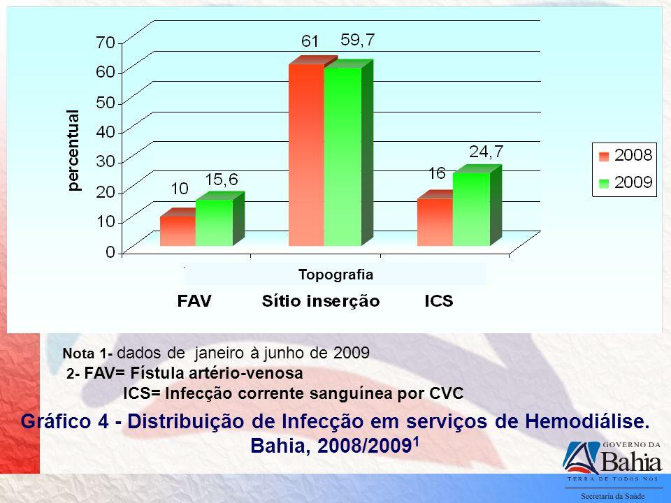 Topografia Nota 1- dados de janeiro à junho de 2009. 2- FAV= Fístula artério-venosa. ICS= Infecção corrente sanguínea por CVC.