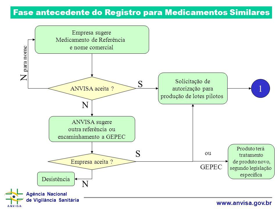 Fase antecedente do Registro para Medicamentos Similares