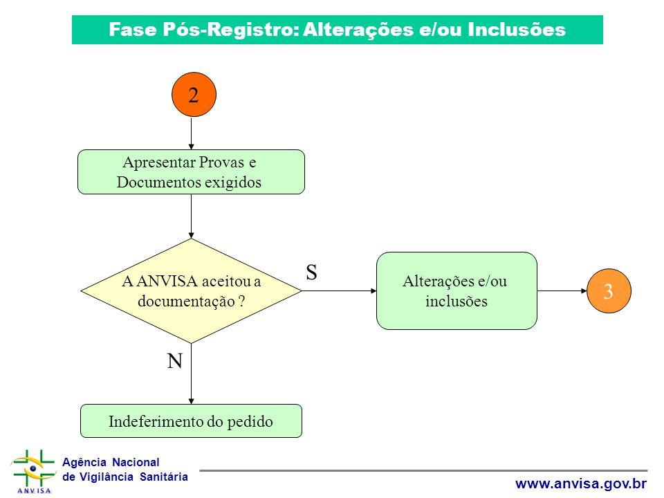 2 S 3 N Fase Pós-Registro: Alterações e/ou Inclusões