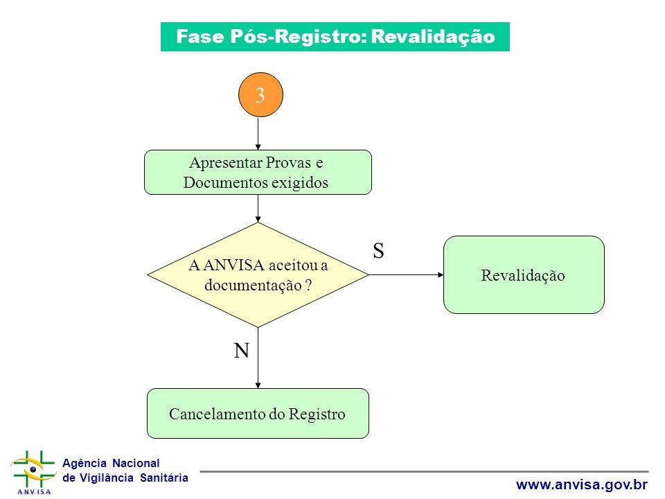 3 S N Fase Pós-Registro: Revalidação Apresentar Provas e