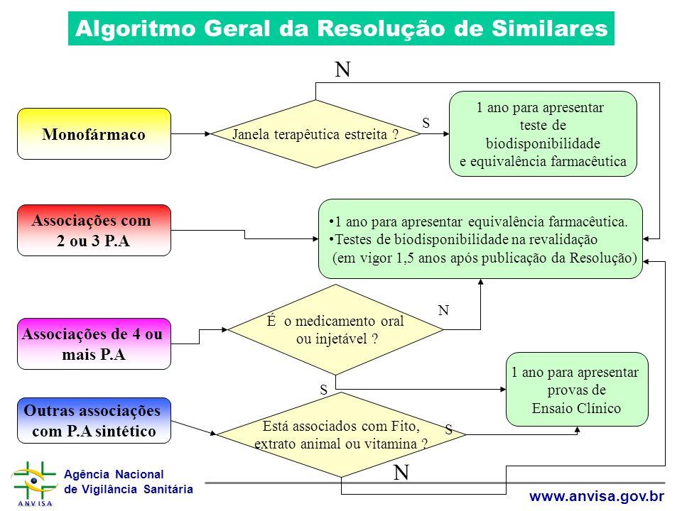 Algoritmo Geral da Resolução de Similares