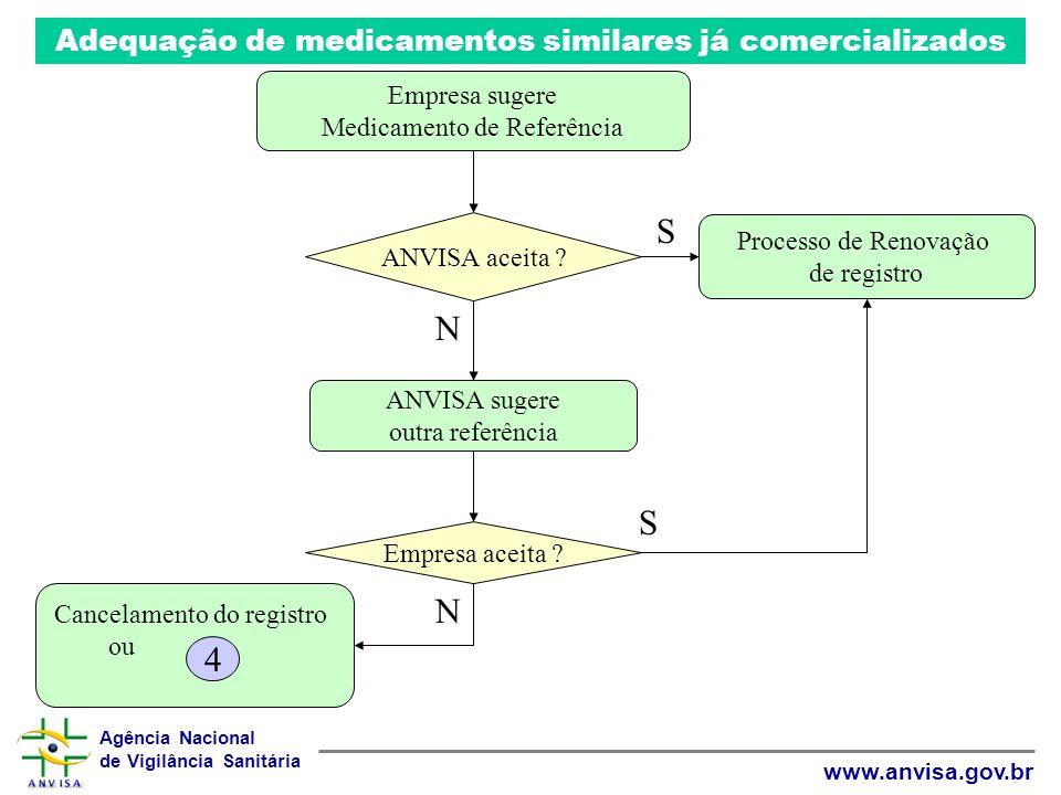 S N S N 4 Adequação de medicamentos similares já comercializados