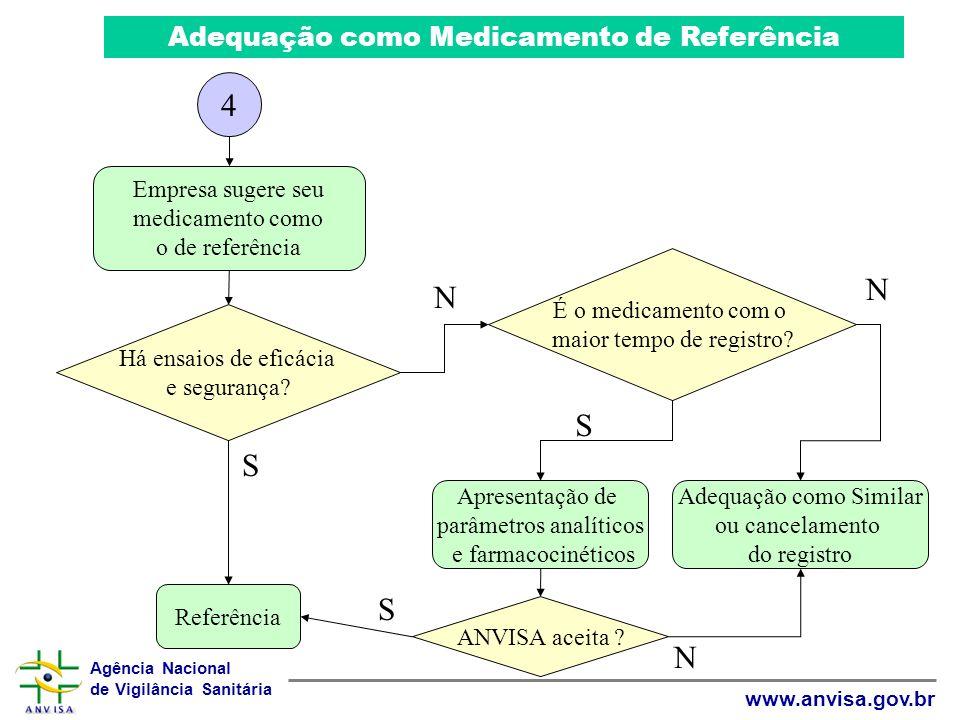 4 N N S S S N Adequação como Medicamento de Referência