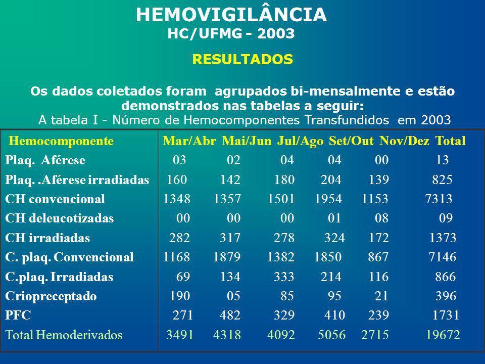 A tabela I - Número de Hemocomponentes Transfundidos em 2003