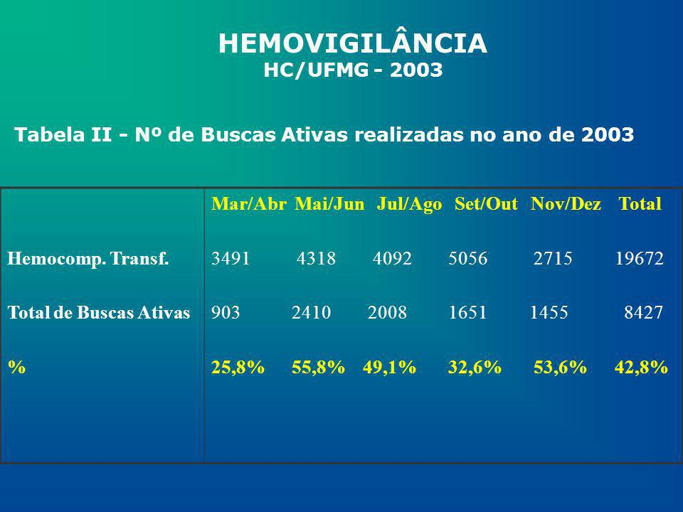 Tabela II - Nº de Buscas Ativas realizadas no ano de 2003