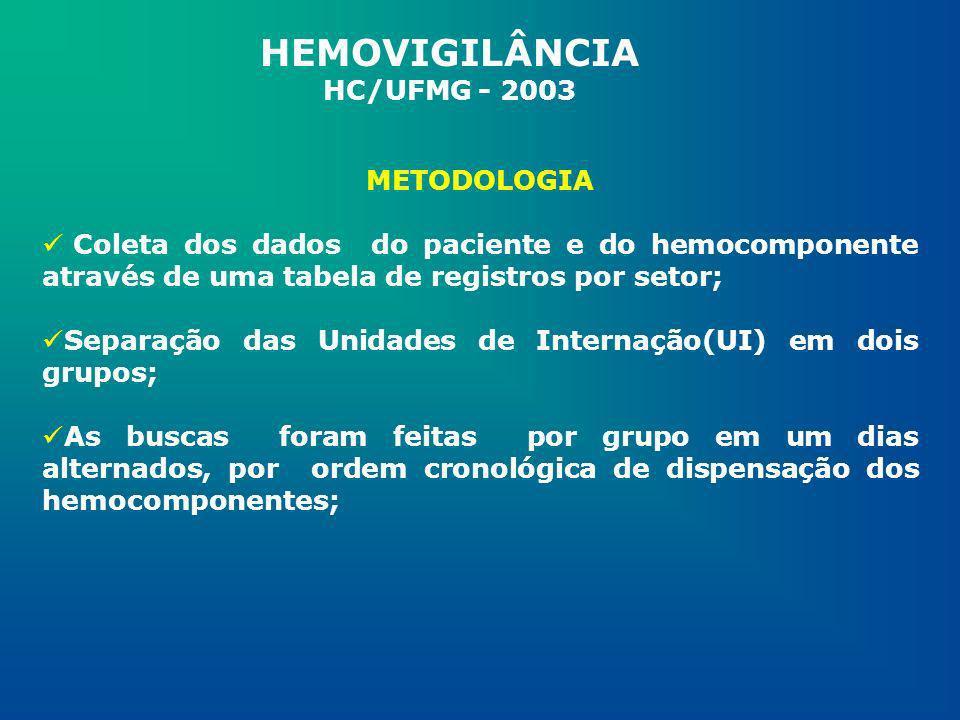 HEMOVIGILÂNCIA HC/UFMG - 2003 METODOLOGIA