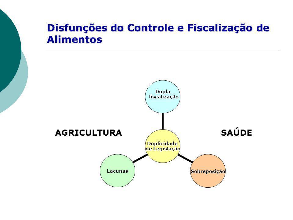 Disfunções do Controle e Fiscalização de Alimentos
