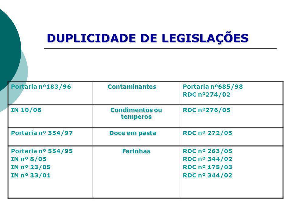 DUPLICIDADE DE LEGISLAÇÕES