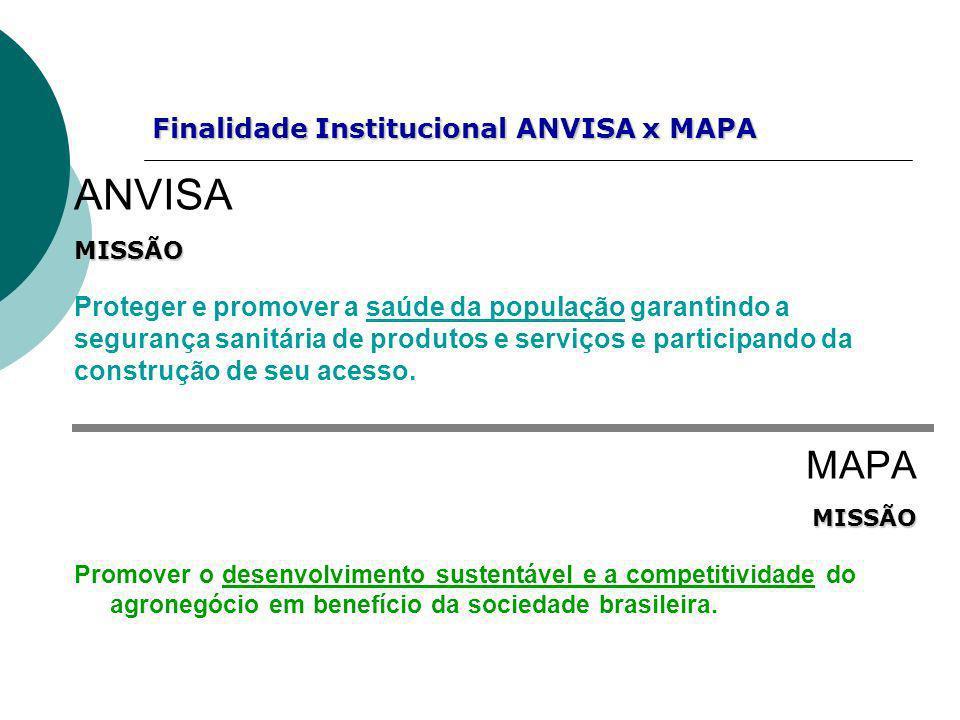 Finalidade Institucional ANVISA x MAPA