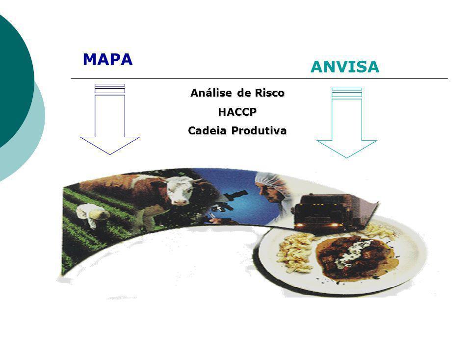 MAPA ANVISA Análise de Risco HACCP Cadeia Produtiva