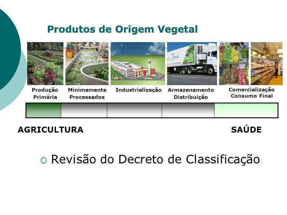 Produtos de Origem Vegetal