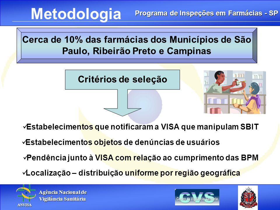 Metodologia Cerca de 10% das farmácias dos Municípios de São Paulo, Ribeirão Preto e Campinas. Critérios de seleção.