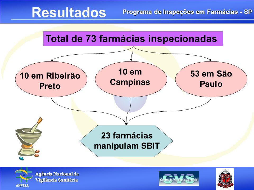 23 farmácias manipulam SBIT