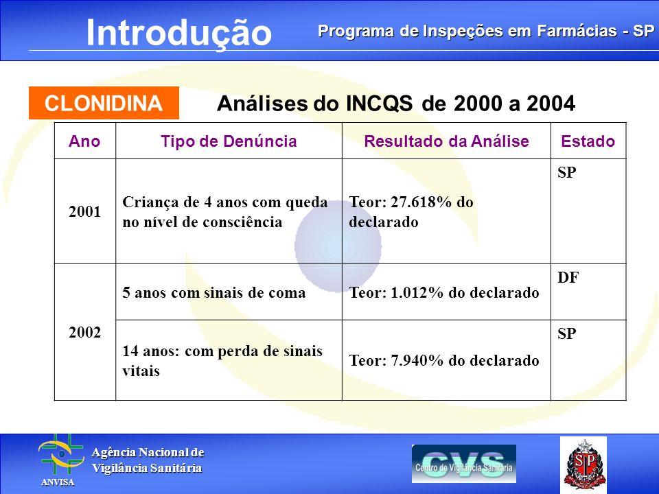 Introdução CLONIDINA Análises do INCQS de 2000 a 2004 Ano
