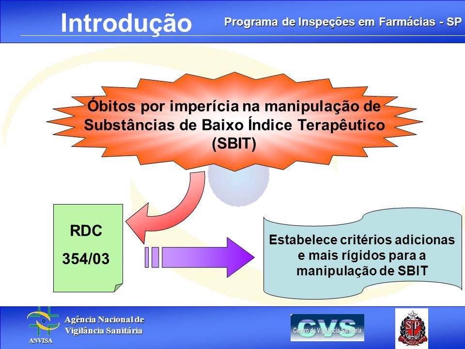 Introdução Óbitos por imperícia na manipulação de Substâncias de Baixo Índice Terapêutico (SBIT) RDC.