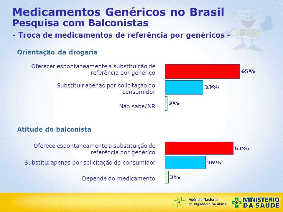 Medicamentos Genéricos no Brasil Pesquisa com Balconistas - Troca de medicamentos de referência por genéricos -