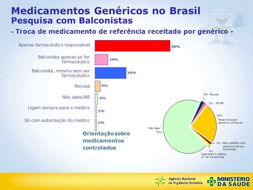Medicamentos Genéricos no Brasil Pesquisa com Balconistas - Troca de medicamento de referência receitado por genérico -