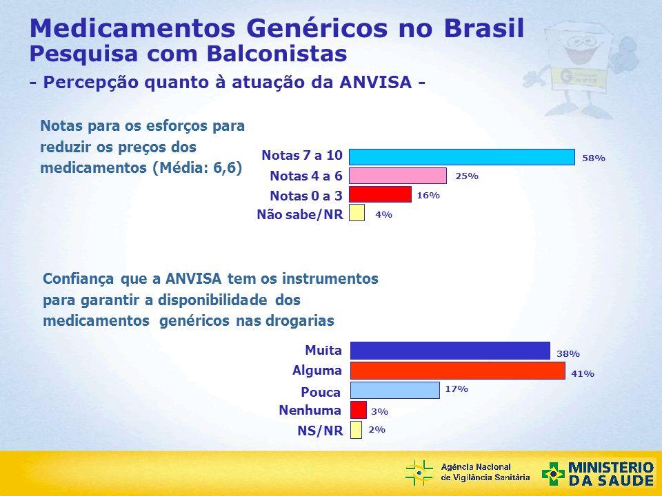 Medicamentos Genéricos no Brasil Pesquisa com Balconistas - Percepção quanto à atuação da ANVISA -