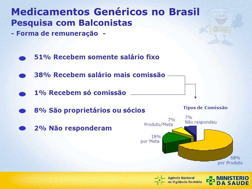 Medicamentos Genéricos no Brasil Pesquisa com Balconistas - Forma de remuneração -
