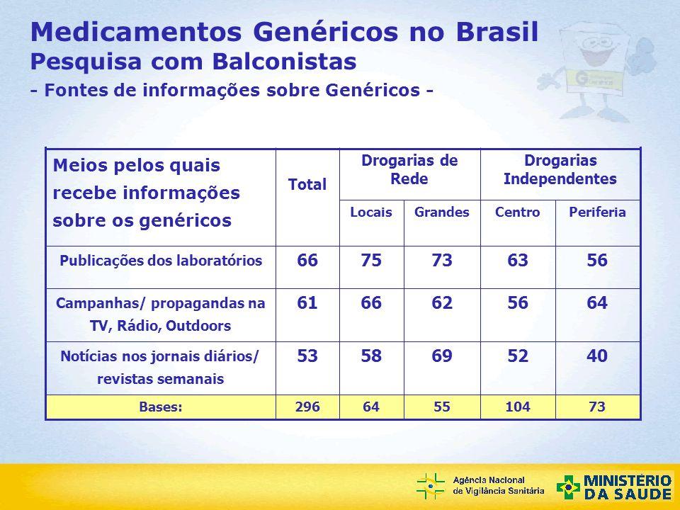 Medicamentos Genéricos no Brasil Pesquisa com Balconistas - Fontes de informações sobre Genéricos -